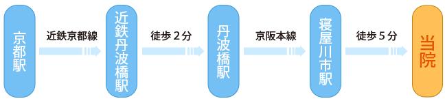 電車ルート
